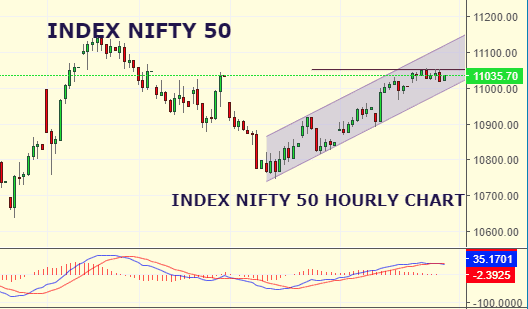 Daily Analysis of Stock Market – NIFTY – 11th September 2019 3