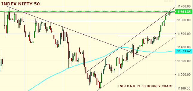 Daily Analysis of Stock Market – NIFTY – 18th October 2019 4