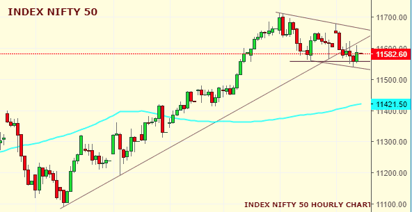 Daily Analysis of Stock Market – NIFTY – 24th October 2019 1