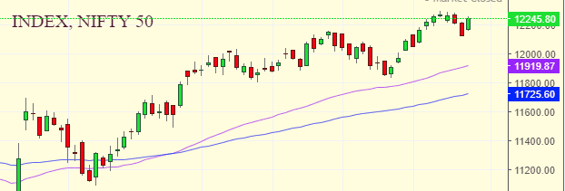 Market Weekly Analysis Edition – NIFTY – 23 DECEMBER 2019 – 03 JANUARY 2020 1