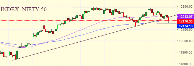 Daily Analysis of Stock Market – NIFTY – 31st December 2019 3