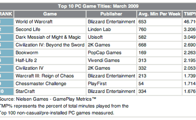 Second Life Second Most Played Pc Title 1 In Minutes