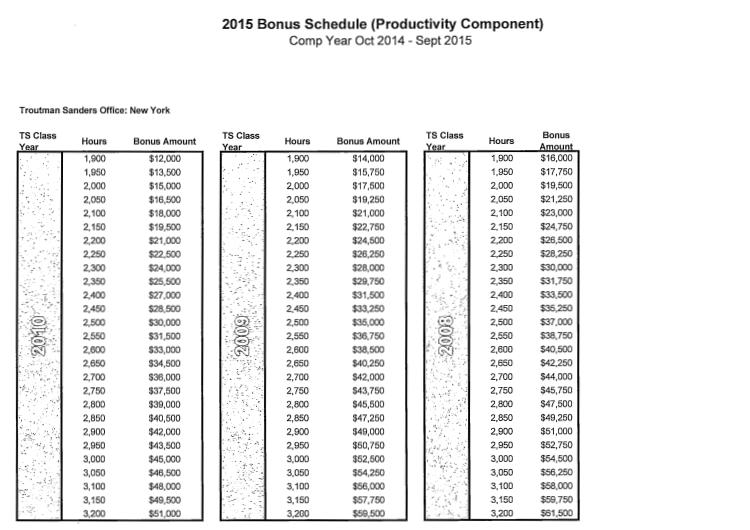 Associate Bonus Watch: Compensation That's 'Woefully Below