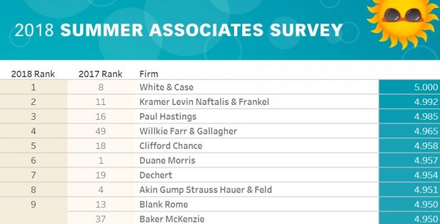 The Best Biglaw Firms Ranked By Summer Associates 2018