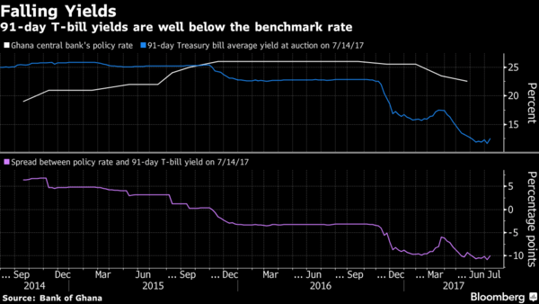 Ghana Falling Yield