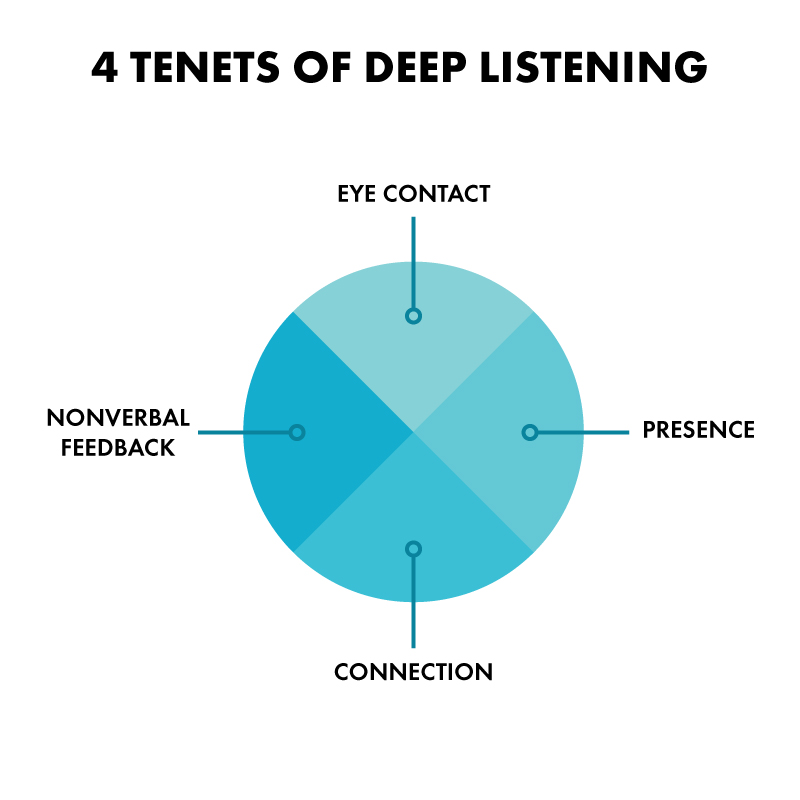 Tenents of listening