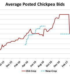 for those who had high quality chickpeas prices for 9 mm or larger were double that amount and aside from the indian restricted import panic in february  [ 1138 x 826 Pixel ]