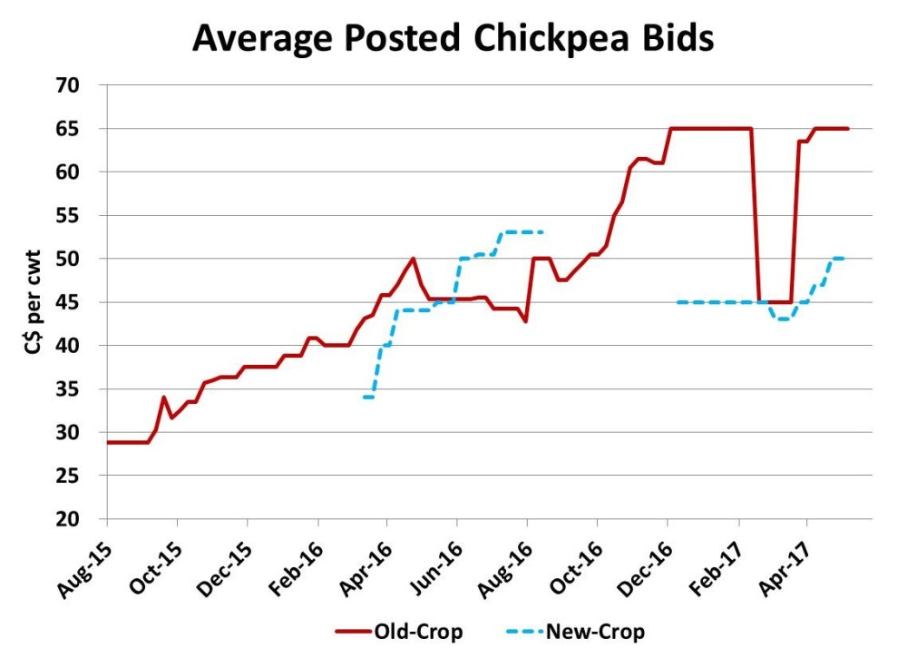 medium resolution of for those who had high quality chickpeas prices for 9 mm or larger were double that amount and aside from the indian restricted import panic in february