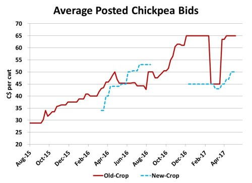 small resolution of for those who had high quality chickpeas prices for 9 mm or larger were double that amount and aside from the indian restricted import panic in february
