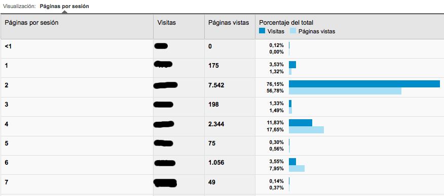 Captura pantalla Paginas vistas Analytics