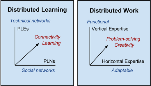 distributedLearning