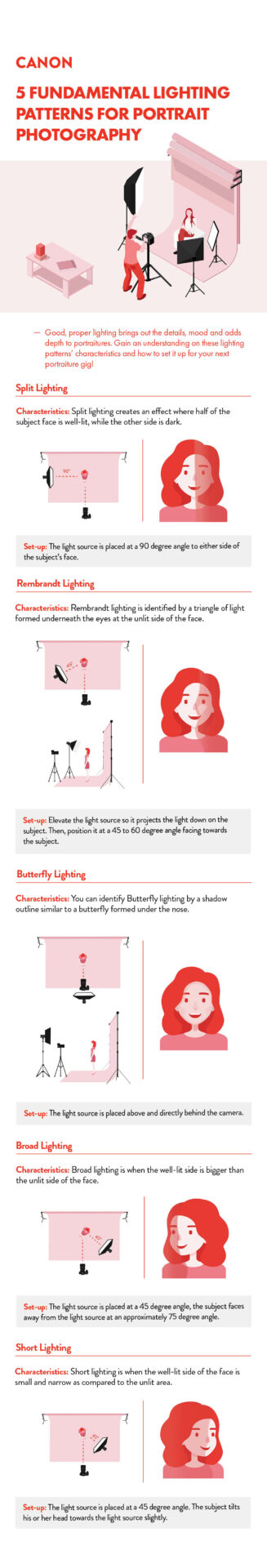 Infographic Lighting Settings for Home Photoshoot Studio