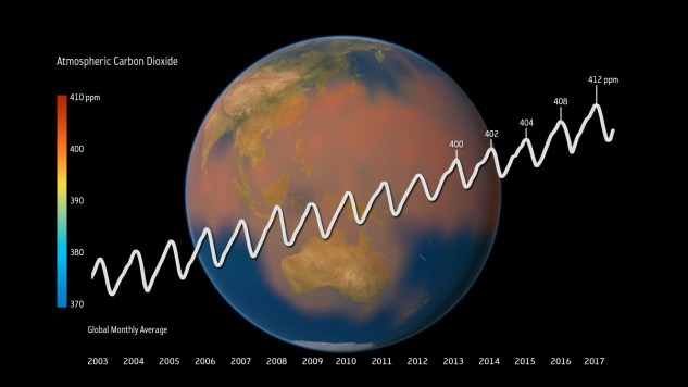 Source: ESA CCI/Planetary Visions; Atmospheric carbon dioxide rise