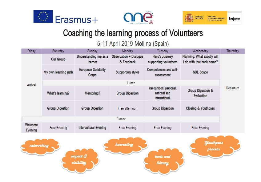 Coaching the Learning process for volunteers (European Solidarity Corps & Erasmus + Volunteers) - training course - abroadship.org.