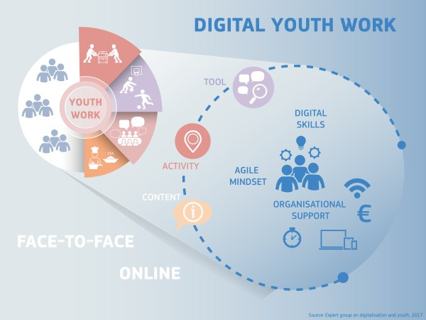 """Digital Youth Work – Past, Present, Future"" - training course click: European Commission - Europa EU"