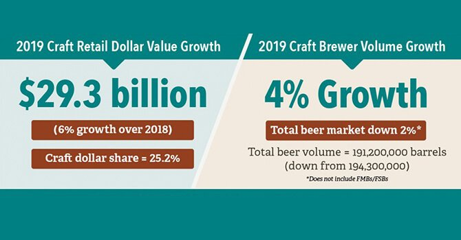 In 2019, the U.S. Craft Beer Industry is worth $29.3 billion and volume growth is up 4%