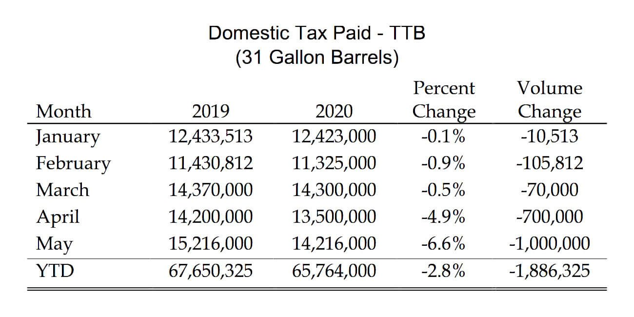 The above chart of the Domestic Tax Paid reflects revised estimates as released by the TTB.