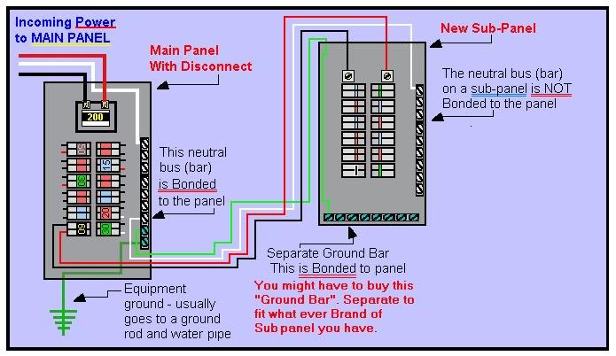 Setting Up A 220v Sub Panel