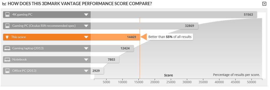3D Mark Score MSI nVidia GTX 960