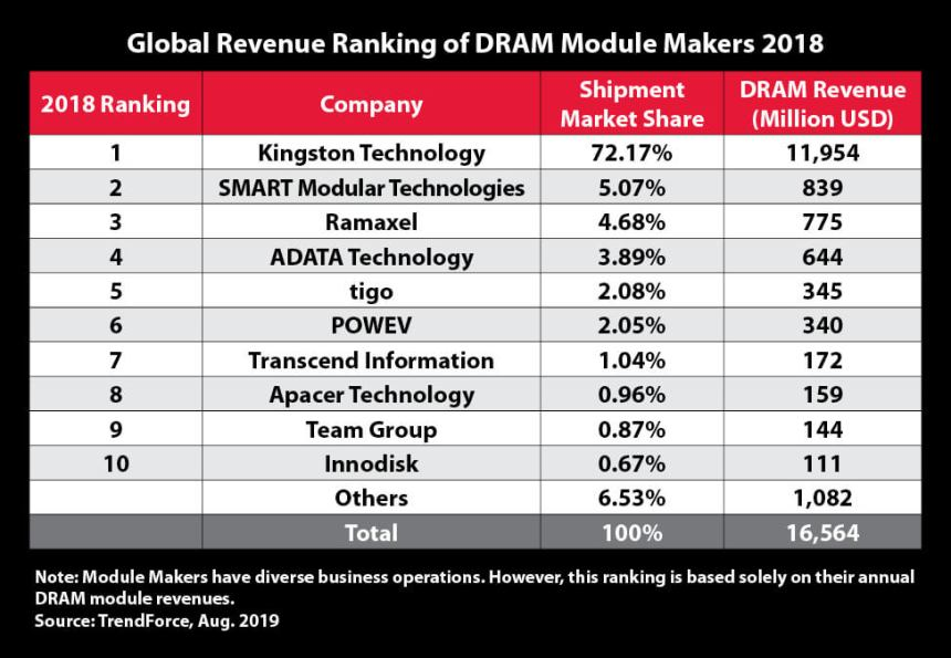 DRAM Global Revenue ranking