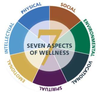 7-Aspects-of-Wellness