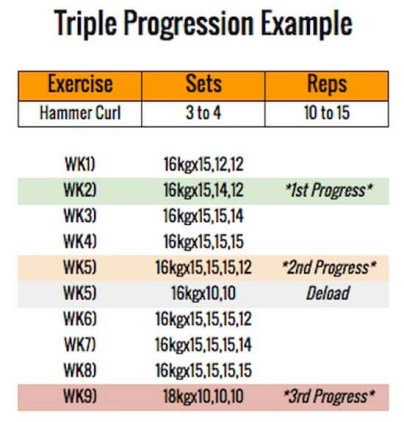 this is the picture of the progressive overload example for creating a workout plan