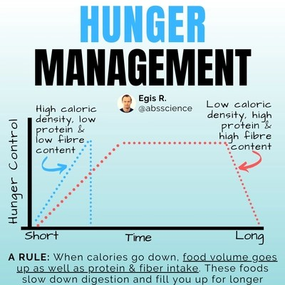 this is the picture showing the third skill required to lose 20 pounds - hunger management