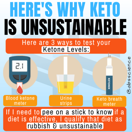 This is the picture showing why keto diet is unsustainable