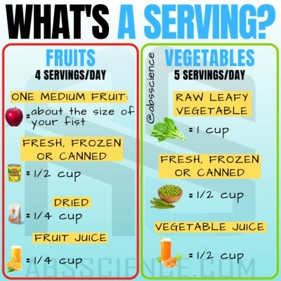 this is the picture showing the second habit required to lose 20 pounds - fruits and vegetables and their servings