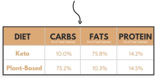keto dietos ir augalinės dietos tyrimo makro sudėtis