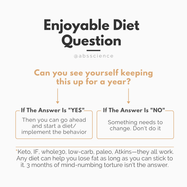 You can choose diets that eliminate particular foods or food groups such as keto or paleo. You can even restrict your diet to eating and fasting windows. But you have to be honest with yourself: Do you enjoy this and can you follow this diet for the rest of your life? If the answer is no, then stop doing it. Something needs to change.