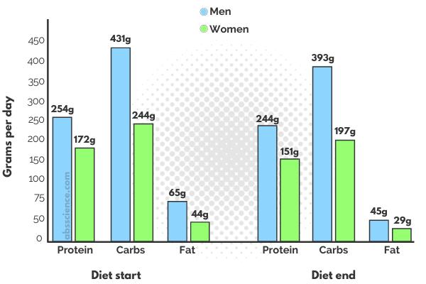 Macronutrient split/breakdown for fat loss