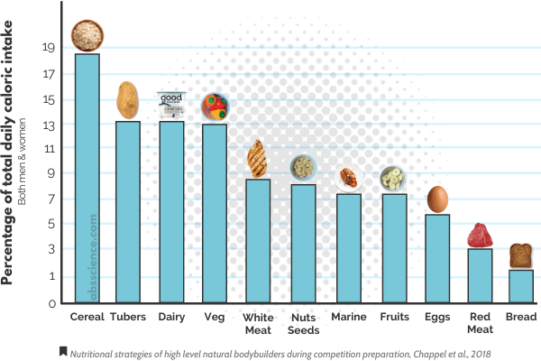 Favourite food sources of a bodybuilder diet for fat loss