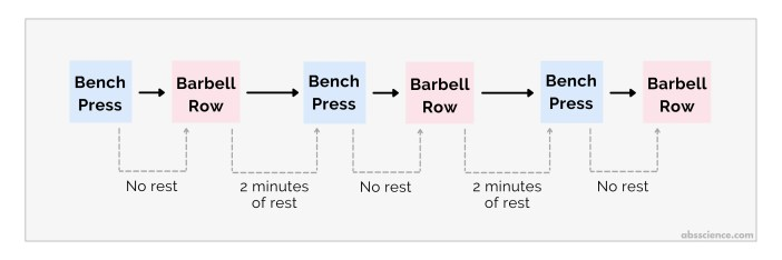 How to execute a superset