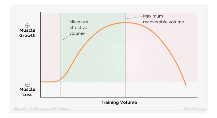 Minimum effective volume (MEV) — the minimum amount of training required to stimulate muscle growth and maximum recoverable volume (MRV) — the amount of training at which no further muscle growth will occur if done consistently. The relation to muscle gain
