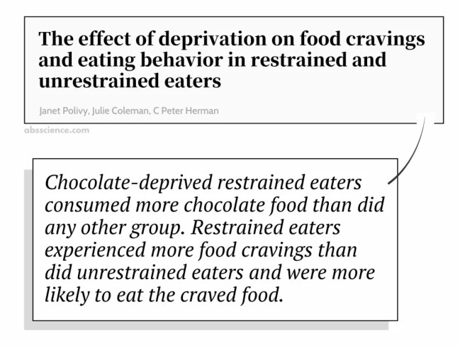 The effect of deprivation on food cravings and eating behavior in restrained and unrestrained eaters