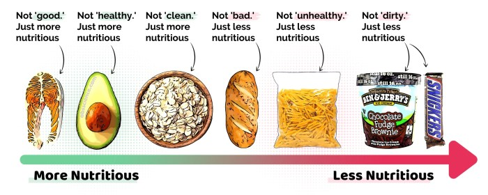 more and less nutritious foods
