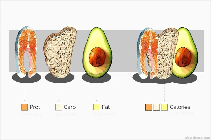 Hate Calorie Counting? It's Because You're Doing It Wrong (Here's A Better Way)