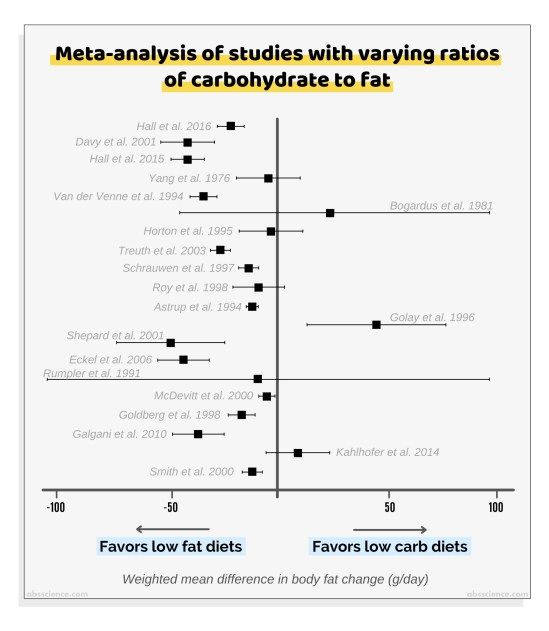Meta-analysis of varying carb to fat ratios for weight loss