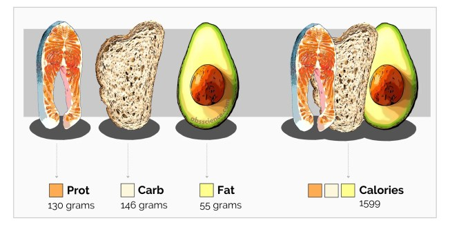 The traditional way to track calories and macros