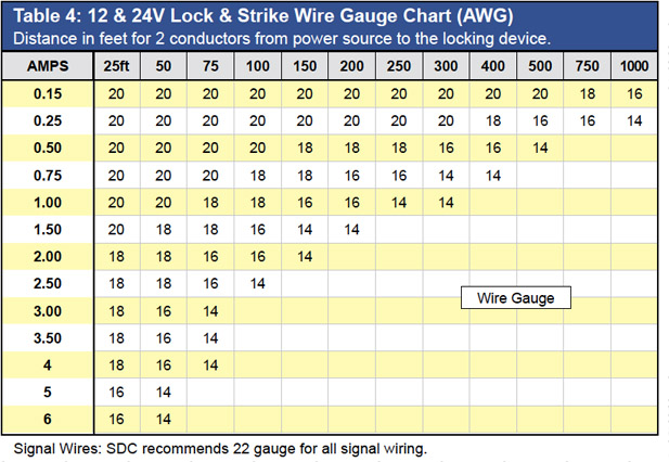 Wire gauge chart dc current choice image wiring table and diagram wire gauge chart dc current choice image wiring table and diagram wire gauge chart dc current greentooth Images