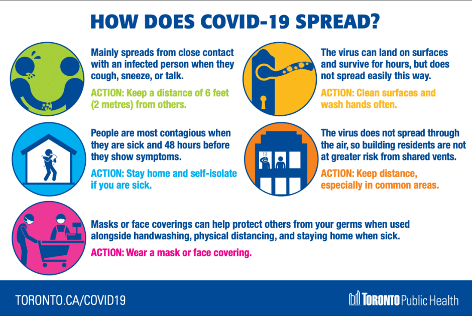How does Covid-19 Spreads