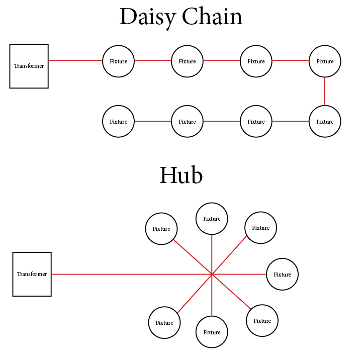 Daisy Chain Wiring Diagram. Wiring. Wiring Diagram Images