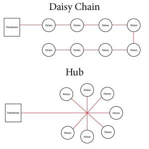 Hub vs Daisy Chain Layout  Abulous Lighting  Roswell