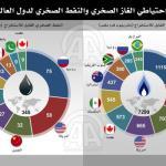 احتياطي الغاز الصخري و النفط الصخري لدول لعالم
