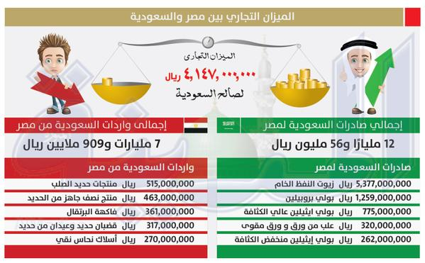 الميزان التجاري بين مصر والسعودية