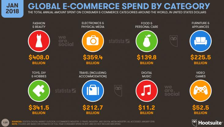 إنفاق التجارة الالكترونية