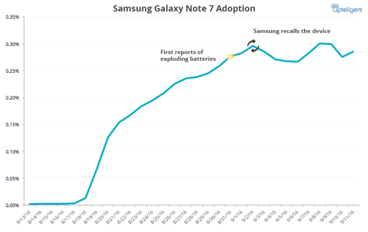 galaxy-note-7-sales-1