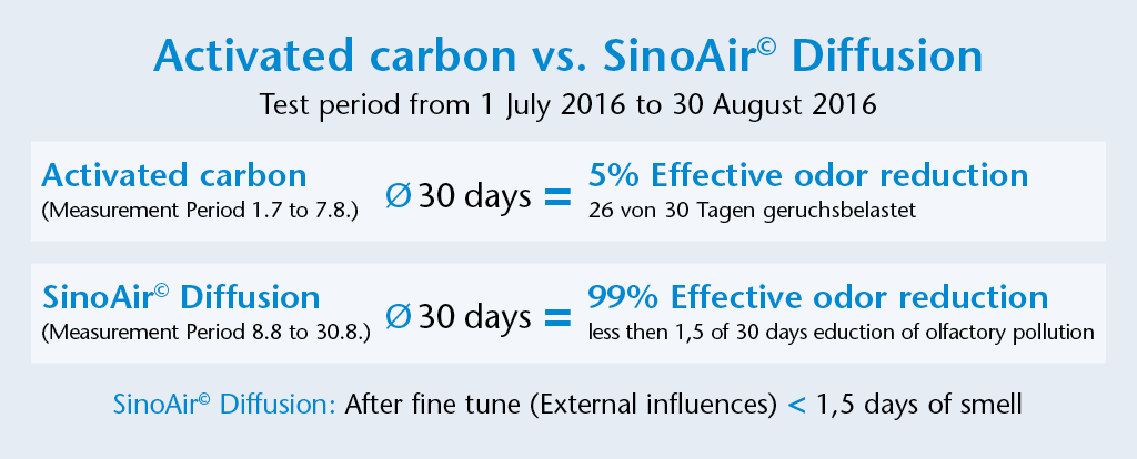Test activated carbon vs.SInoAir Diffusion