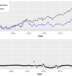 chart of the cumulative return residual return of ntes and exposure to ntes within [ 2100 x 1500 Pixel ]